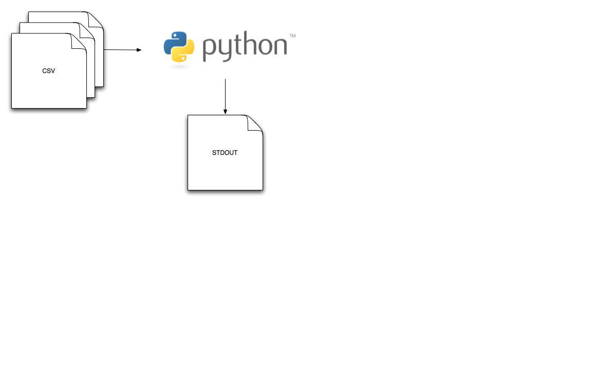 Unicode In Python, Completely Demystified